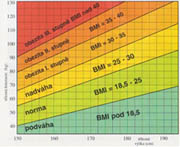 Tabulka BMI - Zvětšit